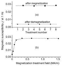 alternating treatment design ijms free full text demagnetization treatment of remanent