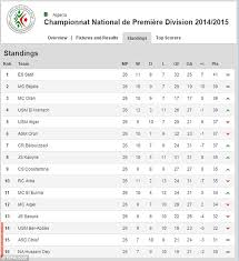 english soccer league tables algerian league is so tight all 16 teams can mathematically still