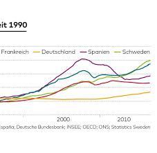 enorme unterschiede in deutschland bis immobilienmarkt blasenindex für deutschland auf normalniveau welt