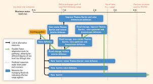 thames barrier ks2 sea level change metlink teaching weather and climate