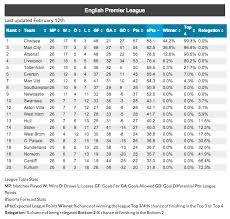premier league goals table up and down the english leagues from the epl to league 2