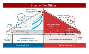 your attic needs to breathe attic ventilation above roofing