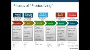 Ba Roles And Responsibilities What Is The Role Of A Project Manager Youtube