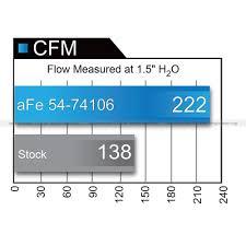 nissan colorado 2015 afe 54 74106 colorado canyon cold air intake system momentum pro