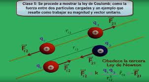 excelente video explicativo ley de coulomb