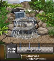 Small Backyard Water Features by Elite Cascading Falls Small Kit Along Side This Patio The