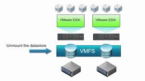 Storage Devices by How To Remove Storage Devices From Esxi Hosts Youtube