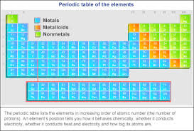 Nonmetals In The Periodic Table Periodic Table Basics 8th Grade Science Brogden