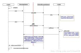 android looper android looper和handler分析 程序袁 绪龙的个人页面