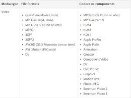 file format quicktime player import issues play sony panasonic canon mxf to quicktime player on
