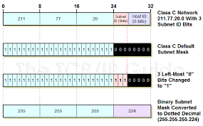 subnetting tutorial for beginners the tcp ip guide ip subnetting step 3 determining the custom