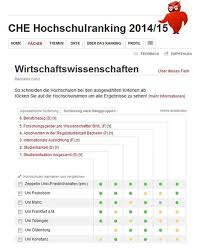 che ranking rankings