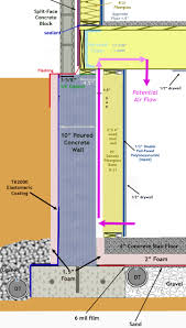 insulating poured concrete basement walls http dreamtree us