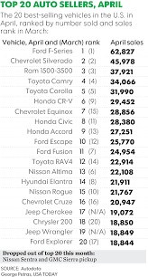 new cars prices in usa top 20 best selling vehicles in april jeep leaps ahead