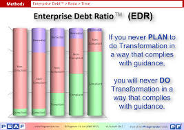 if you don u0027t control your enterprise debt it will control you