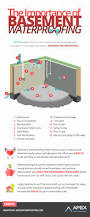 the importance of basement waterproofing visual ly