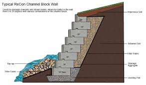 Designing Retaining Walls Amazing Typical Construction Details - Design of a retaining wall