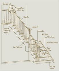 Banister Pole Designed Stairs Inc Terminology Stair Definitions Banister