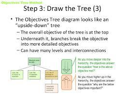 objective tree method