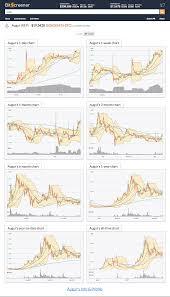 great chart gallery of augur on bitscreener augur
