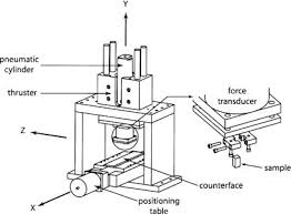 Friction Coefficient Table by The Difficulty Of Measuring Low Friction Uncertainty Analysis For