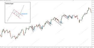 Bull Flag Charttechnik U2013 Lehrgang Scalp Trading Com