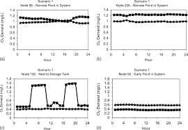 impact of booster chlorination on chlorine decay and thm