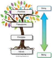 the tree of agility aaron kopel pulse linkedin