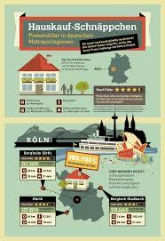 hauskauf schnäppchen in deutschen metropolregionen
