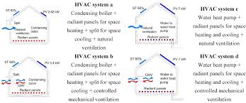 heating ventilating and air conditioning analysis and design buildings free full text the influence of energy targets and