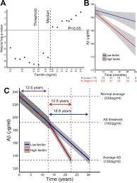 evidence that iron accelerates alzheimer u0027s pathology a csf