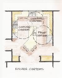 Triangle Kitchen Design Kitchen Design Golden Triangle Kitchen Design Triangle Kitchen