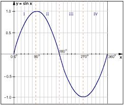 graph of sine function math tutorvista com