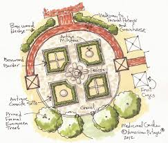 Potager Garden Layout Sketches American Potager