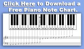 keyboard chords tutorial for beginners piano note chart