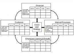 balanced scorecard for information security introduction