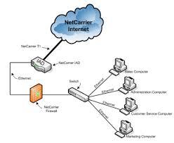 ncloud firewall netcarrier telecom