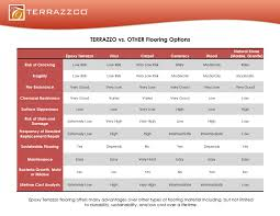 5 ways terrazzo trumps marble terrazzco brand products