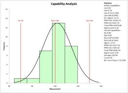 Capability Study Excel Template Spc For Excel Version 5 Help
