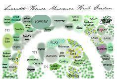 Herb Garden Design Ideas Garden Design Layout Ideas