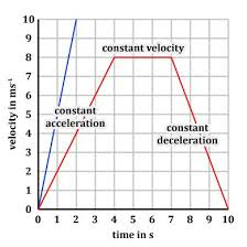 graph time distance velocity acceleration worksheet google