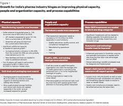 Cost To Build Report Indias Pharma Supply Chain Does The Industry Have What It Takes To