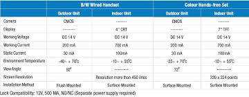godrej 7 inch solus video door phone kit amazon in home improvement