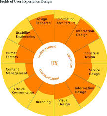 user experience design get started in ux the complete guide to launching a career in