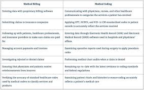 Medical Records Job Duties Medical Coding And Billing Specialist Job Description Job And