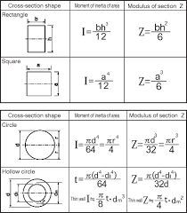 cross sectional moment of inertia 014 moment of inertia of of areamold components technical