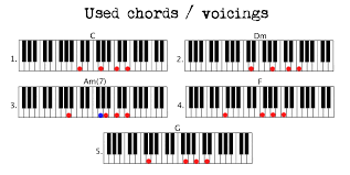 stay u2013 great example simple chord pattern use piano