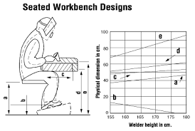 welding ergonomics osh answers