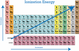 periodic trends in ionization energy ck 12 foundation