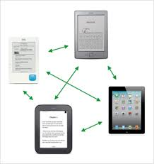 format for ebook publishing it s time for a unified ebook format and the end of drm tools of